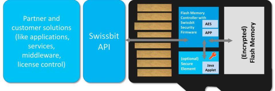 Spezielle Firmware und Secure Element können einen Flash-Speicher in eine vielseitige Komponente für Sicherheitslösungen zum Beispiel in IIoT verwandeln.