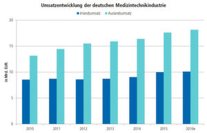 Die Medizintechnik wächst seit Jahren nur moderat, aber konstant. Zwei Drittel des Umsatzes werden traditionell im Ausland erwirtschaftet.