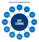 Intel sieht Anwendungsmöglichkeiten von Deep Learning in mindestens zwölf Feldern von Wirtschaft, Medizin und Forschung.