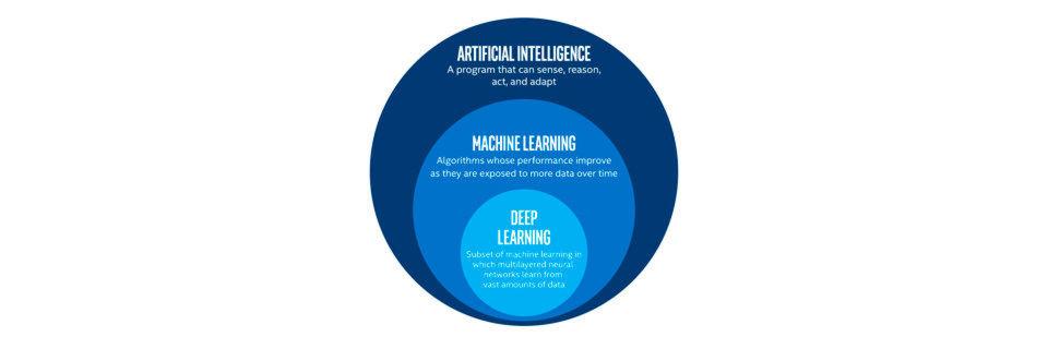 Im großen Feld von Artificial Intelligence (AI) bildet Deep Learning eine Unterdisziplin von Machine Learning.
