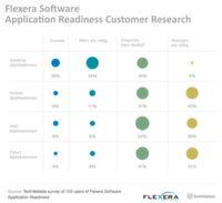 IT-Portfolio: 64 Prozent der befragten Unternehmen verfügen über mehr Anwendungen als sie für ihre täglichen Geschäftsabläufe benötigen.
