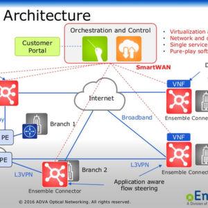 ADVA offeriert NFV-Plattform für SD-WANs