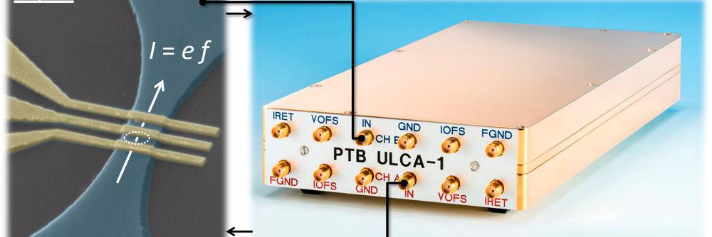 "Halbleiter-Einzelelektronen-Stromquelle (""Einzelelektronen-Pumpe"", links), angeschlossen an den hochgenauen Strom-Spannungswandler (""Ultrastable Low-noise Current Amplifier"", rechts)."