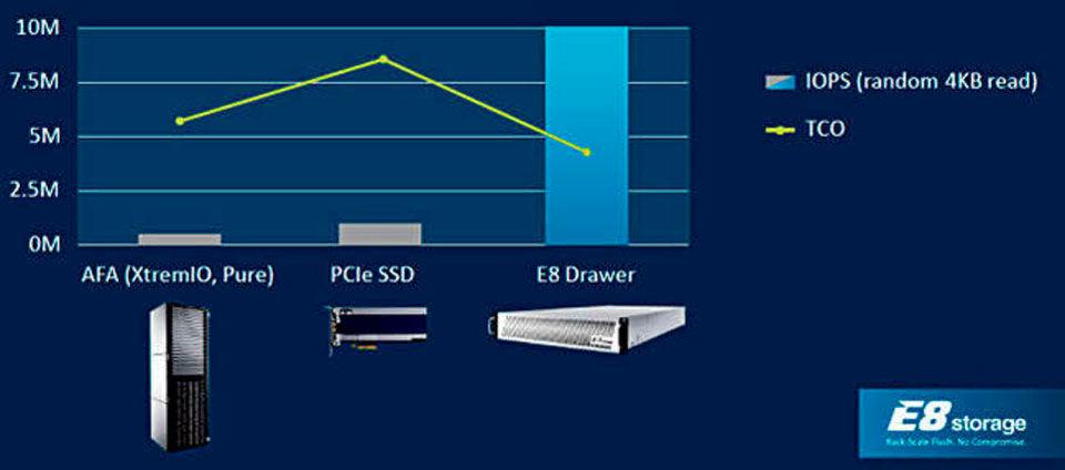 Gemäß Angaben von E8 Storage bieten die eigenen Lösungen eine zehnfach höhere IOPS-Leistung als die von Pure Storage oder XtremIO, zeichnen sich jedoch durch geringere Gesamtbetriebskosten aus.