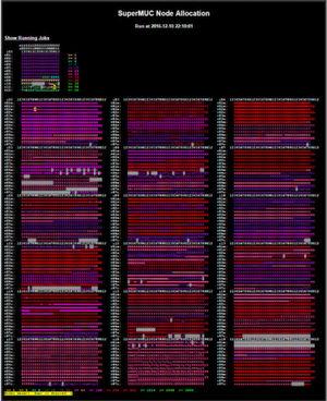 Eine Momentaufnahme der aktuellen Partitionierung des SuperMUC HPC-Systems beim Leibnitz-Rechenzentrum der Bayerischen Akademie der Wissenschaften