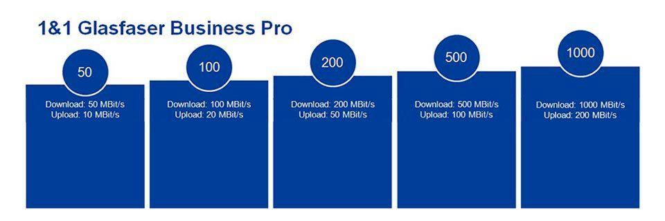 Unternehmen können ihre Glasfasergeschwindigkeit selbst bestimmen und zwischen Bandbreiten von 50MBit/s bis 1GBit/s wählen.