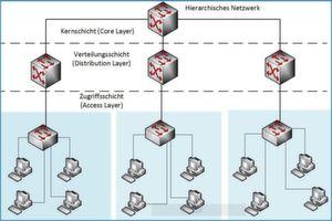 Das klassische, hierarchische Internetworking-Modell (Drei-Schichten-Modell) benennt für das Netzwerkdesign nur drei Bereiche – Kern-, Verteilungs- und Zugriffsschicht.