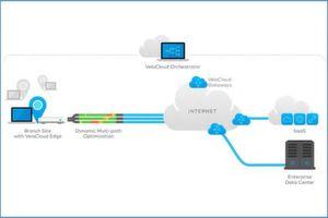 Heutzutage müssen Mitarbeiter ohne Umwege auf vertrauenswürdige Clouddienste zugreifen können. Mit dem Umweg über MPLS-Backhaul und das Rechenzentrum würden zusätzliche Latenzzeiten riskiert.