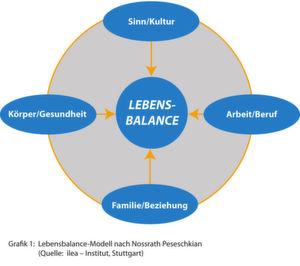 Die Herausforderung im Leben ist es, die Balance zu halten.