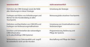 CRM-Abteilung: Aufgaben und Kompetenzen.