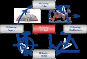 Nun lässt sich die Qualität der IT-Services messen & steuern