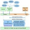Funktionale Sicherheit in der Prozesstechnik