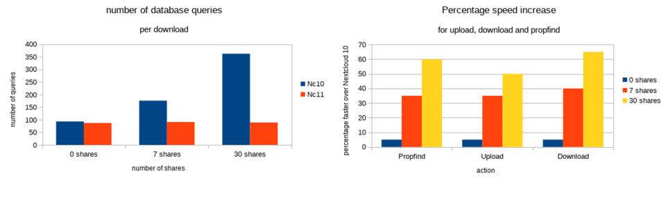 Nextcloud 11 sendet weniger Queries an die Datenbank und arbeitet performanter.