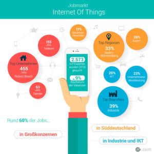 Analyse zeigt: Unternehmen suchen zunehmend nach IoT-Experten