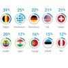Übertragungsraten: Deutschland kommt nicht voran