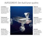 """Acht Kilogramm Gewicht hat er verloren und gleichzeitig an Audi e-tron Power zugelegt: Der Mond-Rover """"Audi lunar quattro"""" ist nach umfangreichen Tests bereit, eines der schwierigsten Terrains überhaupt zu erkunden – den Mond. Das deutsche Raumfahrt-Team """"Part-Time Scientists"""" gab kürzlich bekannt, die 385.000 km bis zum Mond ab Ende 2017 mit einer Trägerrakete zurückzulegen, die über Spaceflight Inc. gebucht wurde. //TK"""