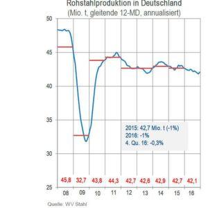 Unsicherheiten gefährden fragile Erholung der Stahlkonjunktur in Deutschland