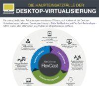 Die Haupteinsatzfälle der Desktop-Virtualisierung
