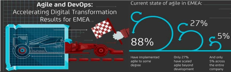 Agile Methoden und DevOps beschleunigen die digitale Transformation, so die Befragten einer CA-Studie.