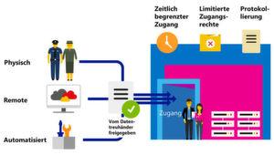 Die Cloud Control Center gewähren nur eine begrenzte Zeit Zugang zur Microsoft Cloud Deutschland. Zudem werden nur minimale Zugangsrechte für genau definierte Aufgaben vergeben.