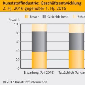 Deutsche Kunststoffindustrie blüht auf