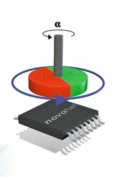 Für die kontaktlose Winkelerfassung ist an der drehenden Achse ein Magnet angebracht. Je nach Drehwinkel verändert