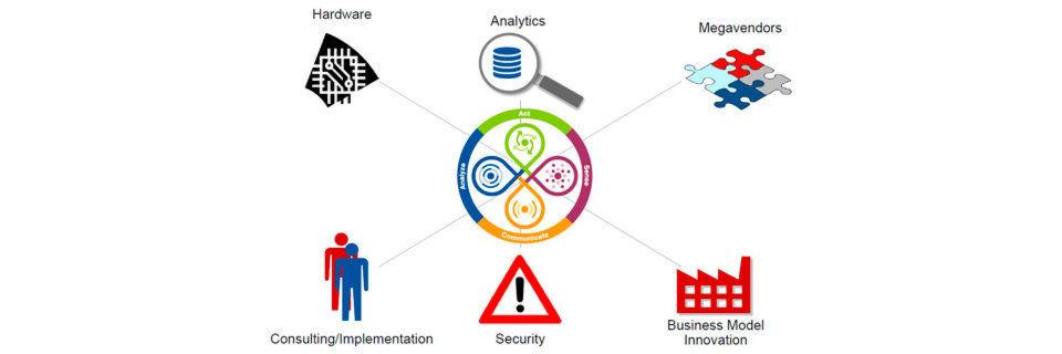 Die komplexe Natur von Industrie-4.0-Prozessen führt zu einer engen Verzahnung, Wettbewerb und Kooperation zwischen Unternehmen unterschiedlicher Bereiche.