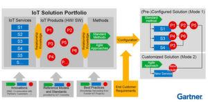 Wer ein modulares IoT/Industrie-4.0-Portfolio aufbaut, kann die Module später einfach zu neuen Lösungen und Services zusammensetzen.