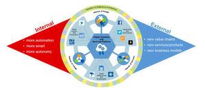 Industrie 4.0-Projekte gestalten interne und externe Unternehmensprozesse neu.