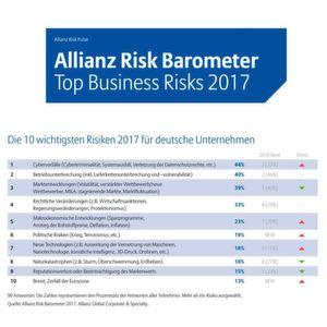 Cyberrisiken größte Gefahr für deutsche Unternehmen