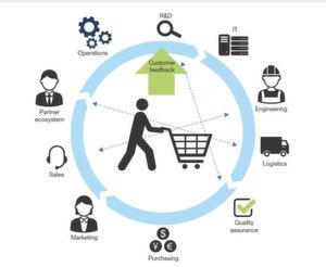 Einst als Silotechnologie gestartet, hat sich Product Lifecycle Management (PLM) inzwischen zu einer kollaborativen Plattform gemausert, die Konstruktion, Service und Wartung verbindet und den gesamten Lebenszyklus eines Produkts umfasst.