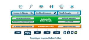 Unternehmen können neue digitale Dienstleistungen mit einer Streaming-Analytics-Plattform schaffen. Die Software AG bietet hierzu die Streaming-Plattformen Apama an.