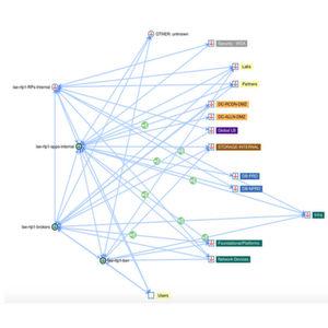 Cisco Tetration Analytics bringt Transparenz in Anwendungen