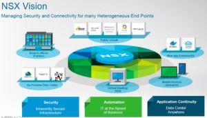 VMware NSX, die Netzwerk-Virtualisierungsplattform für das Software-Defined Datacenter.