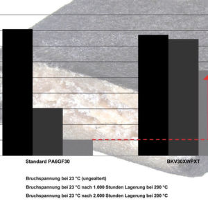 Polyamide und Polyester für Schweißbauteile