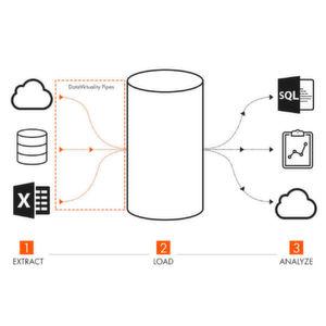 DataVirtuality launcht Cloud-Service für Datenintegration