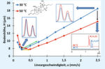 Abb. 1: Vergleich der van-Deemter-Kurven für das Corticosteroid Budesonid bei 30 °C und 50 °C (Chromatogramme zeigen die Trennung von 22R- und 22S-Budesonid). Die Pfeile deuten auf Methodenvergleiche hin, die im Text und in Abb. 2 näher erläutert werden. (Bedingungen: Säule: Thermo Scientific Accucore XL C18, 4 µm, 150 x 3 mm, Eluent: 60/40 v/v H2O/MeCN, F(2,5 mm/s) = 1,06 mL/min)