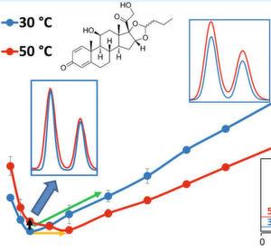 Abb.1: Vergleich der van-Deemter-Kurven für das Corticosteroid Budesonid bei 30 °C und 50 °C ... (Ausschnitt)