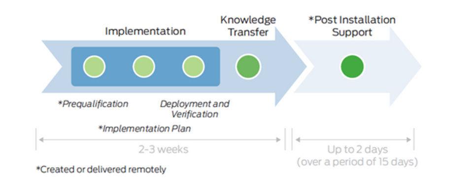 Contrail Jumpstart Services gehören zum Juniper-Portfolio: Die Dienstleistungen bestehen aus drei Hauptphasen: Implementierung, Know-how-Transfer und Support nach der Installation.