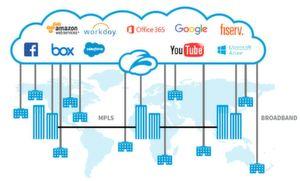 Lokale Internet Breakouts durch die Cloud.