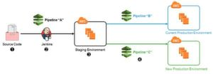 In AWS lassen sich eine Reihe von Blue-/Green-Deployment-Strategien umsetzen, wobei auch Jenskins-Pipeline-Definitionen zu Einsatz kommen können.