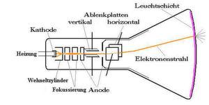 Schemazeichnung einer Kathodenstrahlröhre.