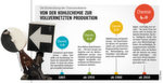Januar-Ausgabe 2017 Die Entwicklung der ChemieindustrieVon der Kohlechemie zur vollvernetzten Produktion- Hier gehts zum Beitrag zur Grafik- Hier gehts zum E-Paper-Archiv