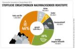 Januar-Ausgabe 2017 Chemische Industrie in Deutschland 2013Stoffliche Einsatzmengen nachwachsender Rohstoffe- Hier gehts zum Beitrag zur Grafik- Hier gehts zum E-Paper-Archiv