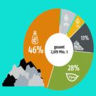Marktbarometer der Chemie- und Prozessindustrie