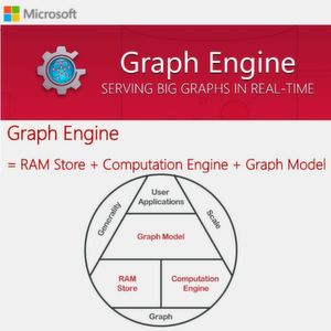 MS Graph Engine wird Open Source