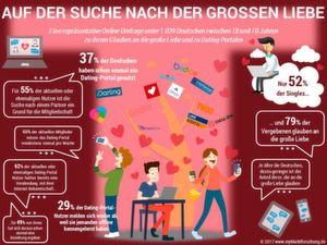 Ganze 37 Prozent der Deutschen haben schon einmal ein Dating-Portal genutzt. Erfolgreich dabei waren allerdings nur 11 Prozent.