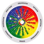 Die AEC-Disc-Analyse und das darin enthaltene Teamrad soll in verschiedenen Abteilungen aufzeigen, wie ausgeglichen ein Team ist.