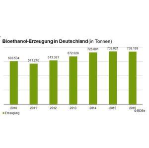 Bioethanol ist in Deutschland ein wesentlicher Baustein nachhaltiger Mobilität.
