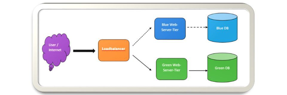 Blue-/Green-Deployments lassen sich in AWS mit verschiedenen Modellen und Szenarien umsetzen.